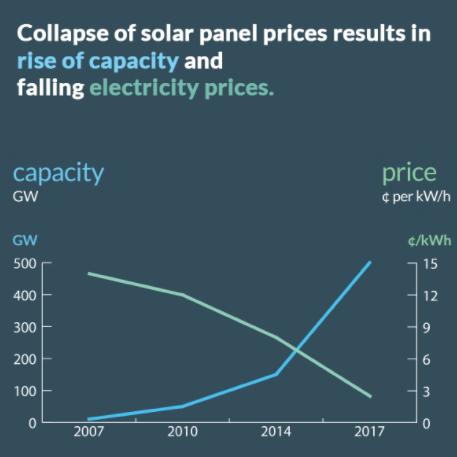 electr prices
